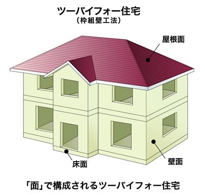 ツーバイフォー工法(枠組壁工法)